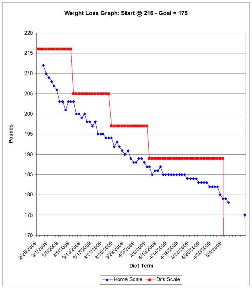 graph-week-10