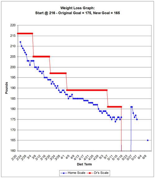 graph-week-restart1